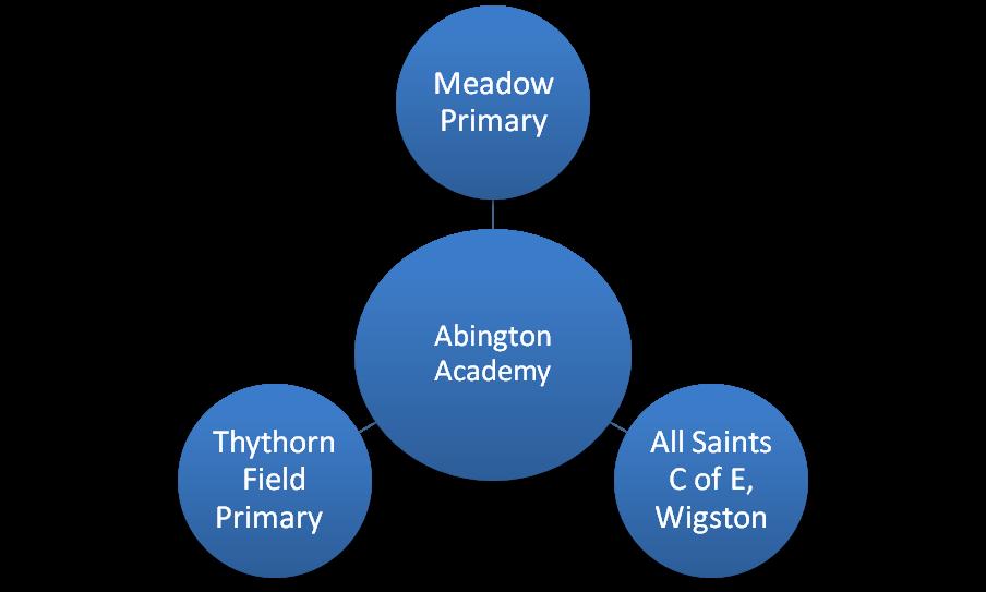 Abington Academy