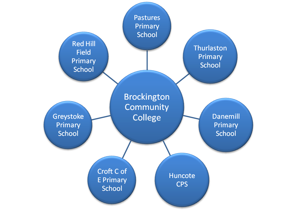 Brockington
