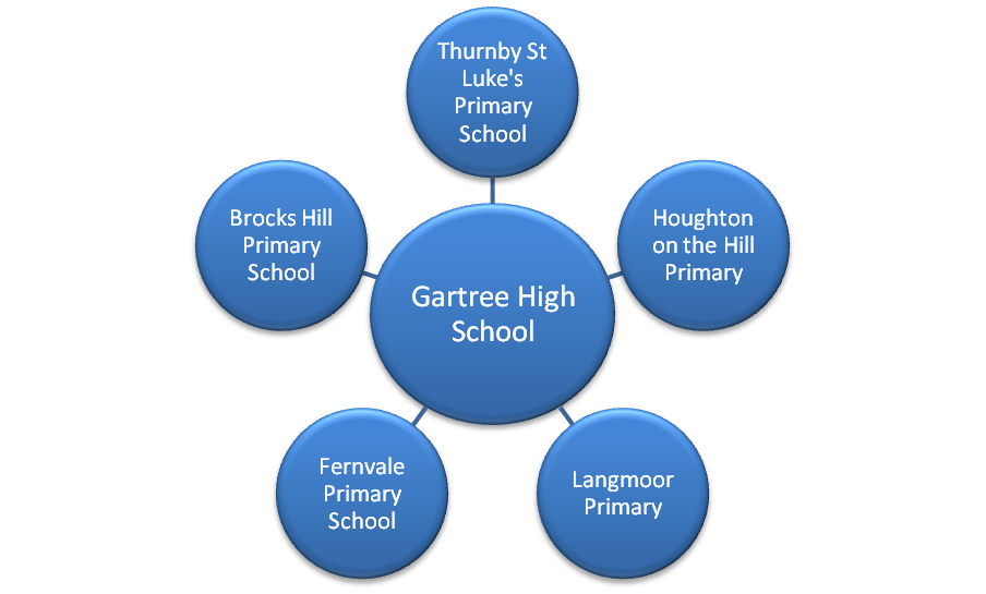 Gartree High School