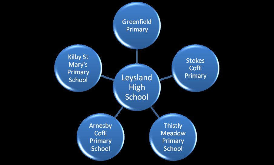 Leysland