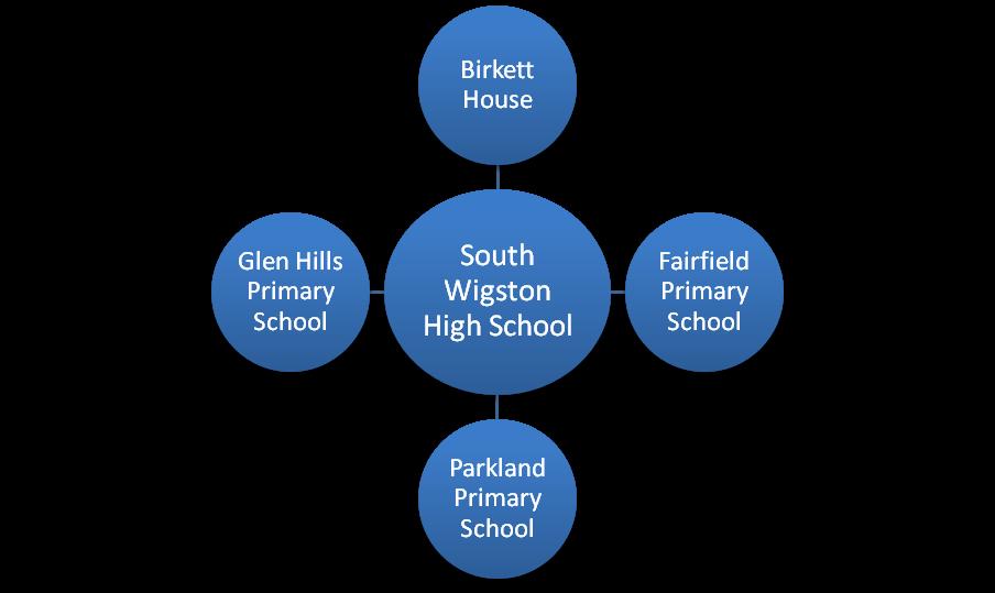 South Wigston