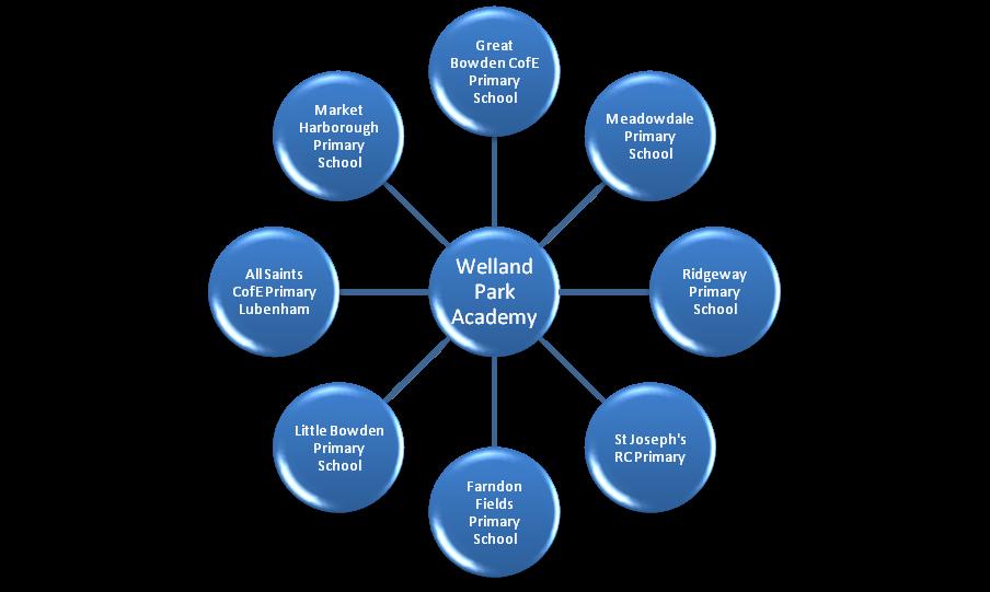 Welland Park Academy
